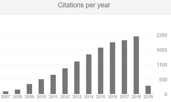 Citations per year